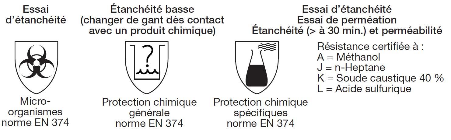 Norme EN 374 pour la protection contre les produits chimiques et les micro-organismes.