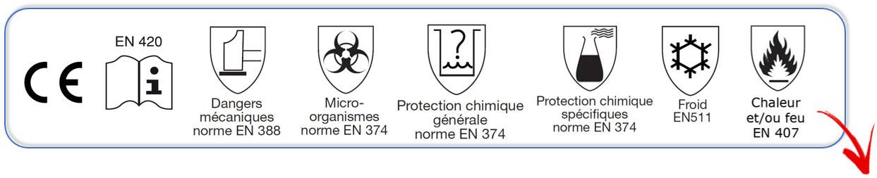 Aperçu des symboles internationaux pour des gants de protection.