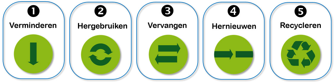 Vijf basisprincipes om duurzaam te verpakken
