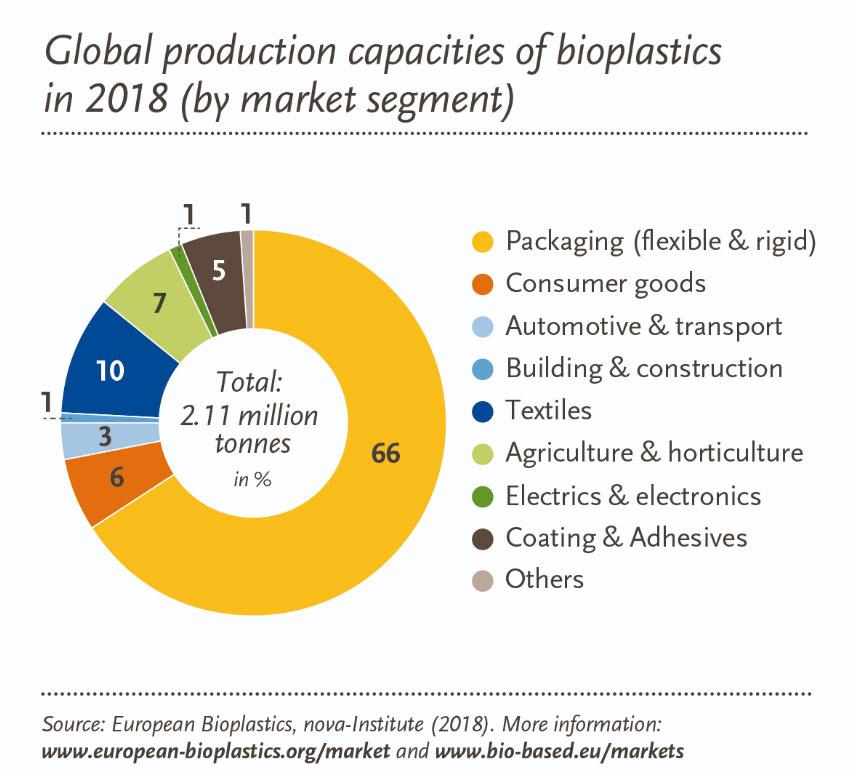 Productiecapaciteit van bioplastics en PLA per marktsegment in 2018