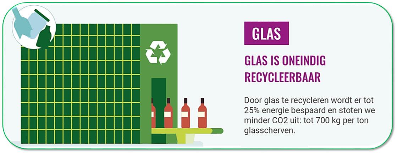 Glas: oneindig recycleerbaar