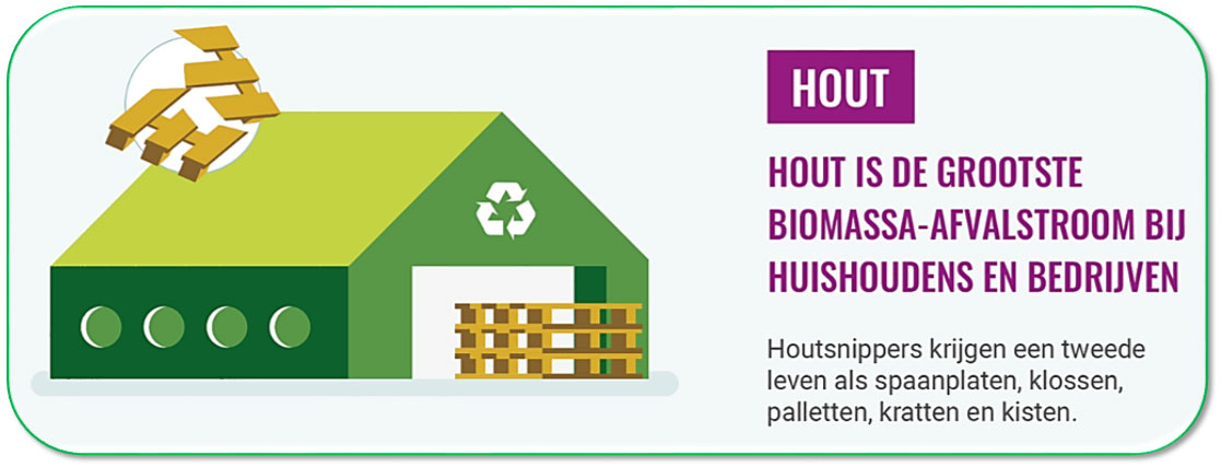 Hout: de grootste biomassa-afvalstroom bij bedrijven en een van de circulaire afvalstromen