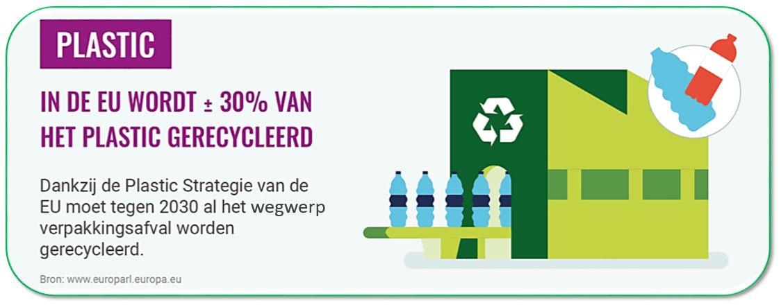 Plastic en recycling in bedrijven