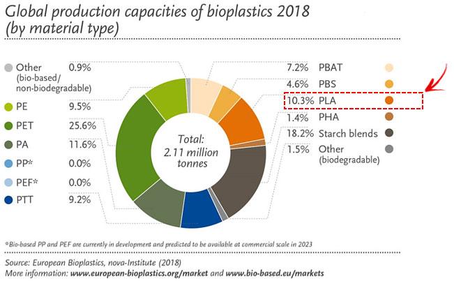 Wereldwijde productiecapaciteit van bioplastics in 2018