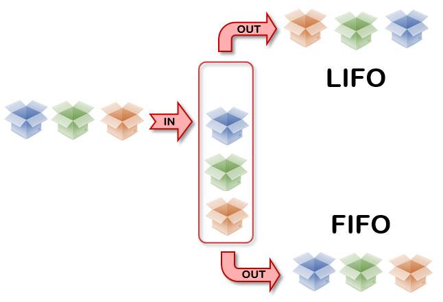 Schema van LIFO en FIFO methode
